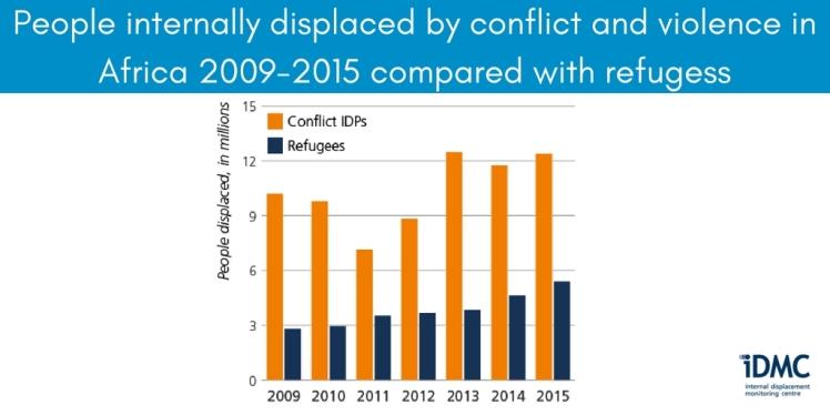 imdc2016c-idps-conflictviolence-africa-2009-15